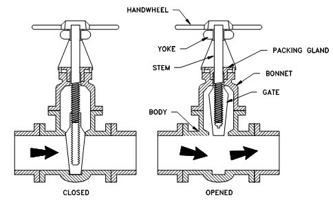 What is the difference between a gate and a globe valve