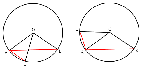 In the same circle, chord AB determines a 115° arc and