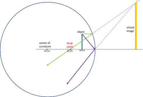 What will be the ray diagram of an object which is placed