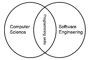 What is the difference between a degree in Software