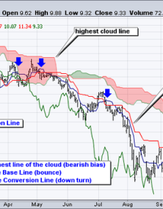 Trading example also what is the ichimoku pattern how do you trade with this rh quora