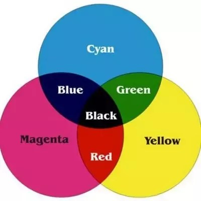 what color does mixing