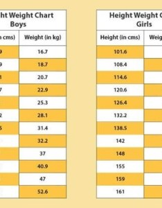 Accordingly steps can be taken to prevent or cure the risk of metabolic disorders that result from low weight like kwashiorkor marasmus being also what are height and charts quora rh