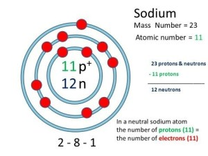 What is the atomic number of sodium?  Quora