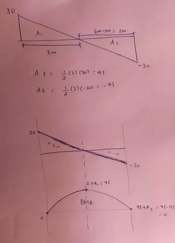 Bending Moment Diagram Examples