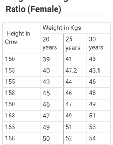 Weight and height chart medical physical standards of indian army also what fitness is needed for girls interested in the rh quora