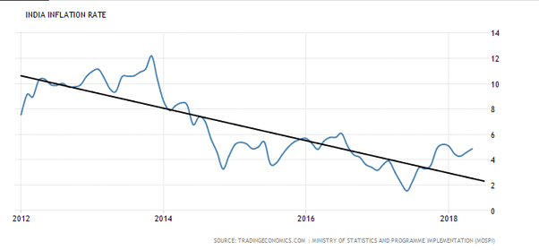 Today (June 28, 2018) Indian rupee crashed to lifetime low