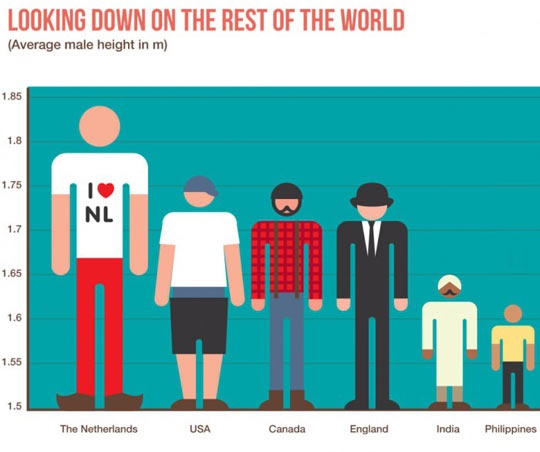 What is the average height of humans in the world  Quora