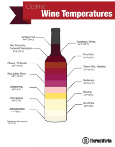 Here    nice quick chart  found also is wine served cold or at room temperature quora rh
