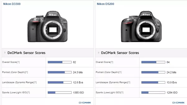 Which camera is better, the Nikon D3300 or Nikon D5200
