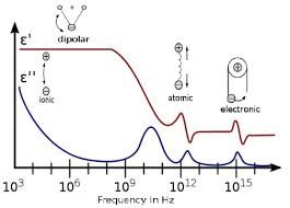What materials reflect wavelengths of energy outside of