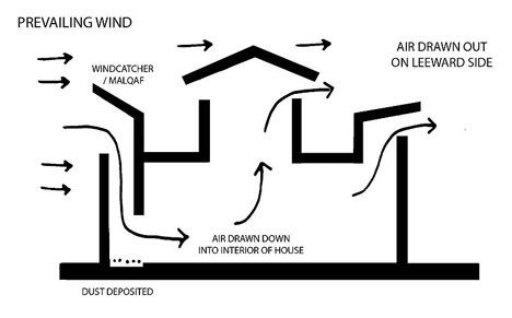 What are some of the best passive cooling building designs