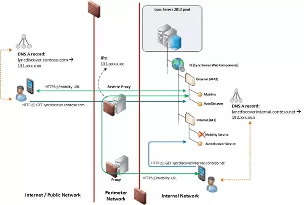 What's the difference between a reverse proxy and forward proxy? - Quora