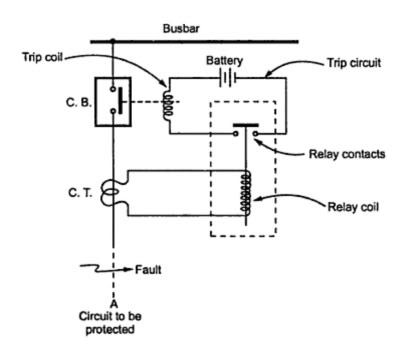Why don't we simply use relays to trip a circuit? Why use