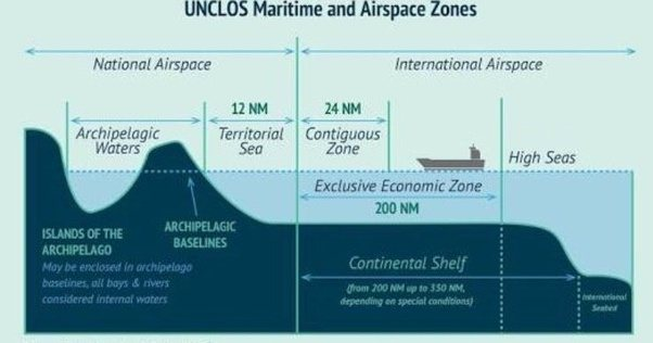 What determines where international waters start and end  Quora