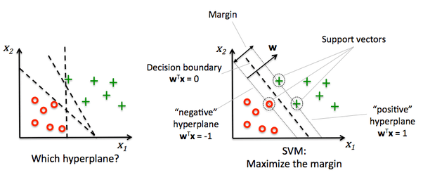 What is the difference between SVM and linear discriminant