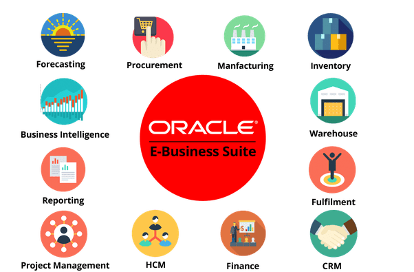 What is Oracle ebusiness suite  Quora