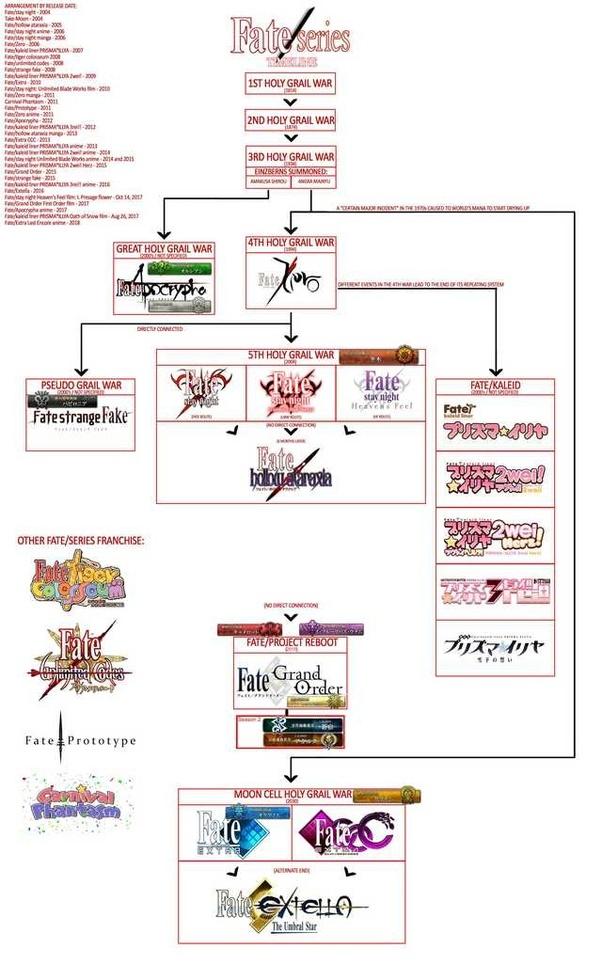 Urutan Nonton Fate Series : urutan, nonton, series, Series, Urutan, Anime, Wallpapers