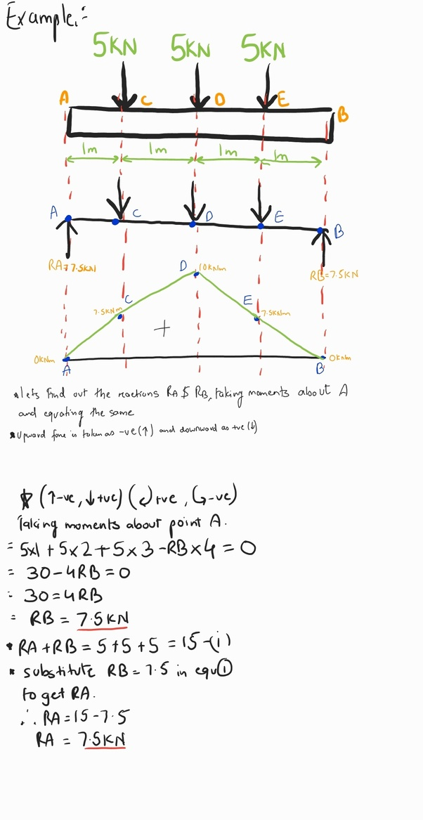 bending moment diagram for simply supported beam ba falcon alternator wiring how to calculate the a with hey there below is an example of me calculating where point loads are equal and equidistant from each