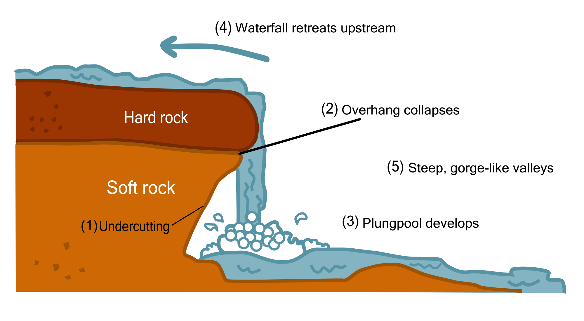 hight resolution of diagram of waterfall