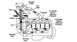 Can a car radiator be considered as a closed system or an