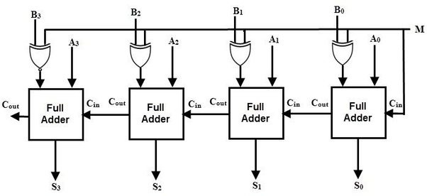How to implement 4 bit adder/subtractor using registers to