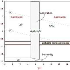Pourbaix Diagram Fe Chevy 4x4 Vehicles Is The Reaction Of Aluminium And Sodium Hydroxide Corrosive? - Quora