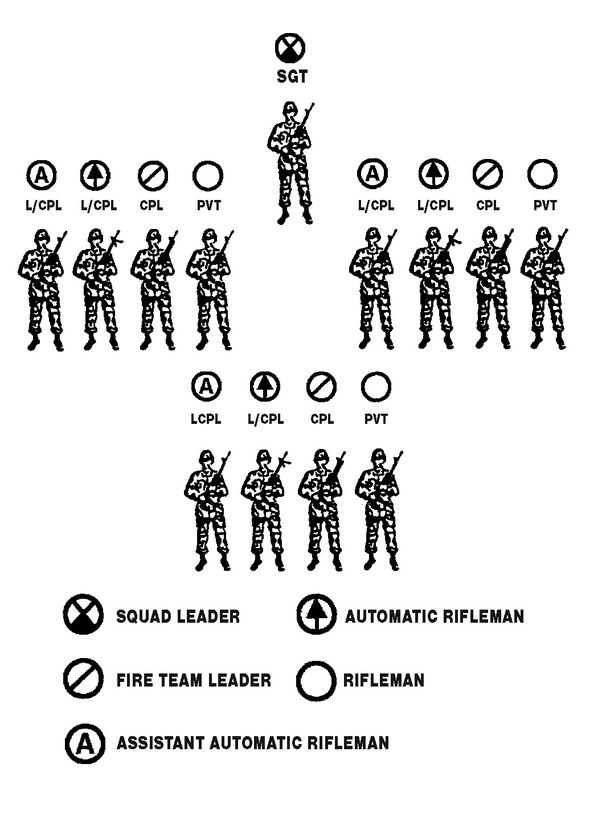 Why do the US Army and Marines have different fire team