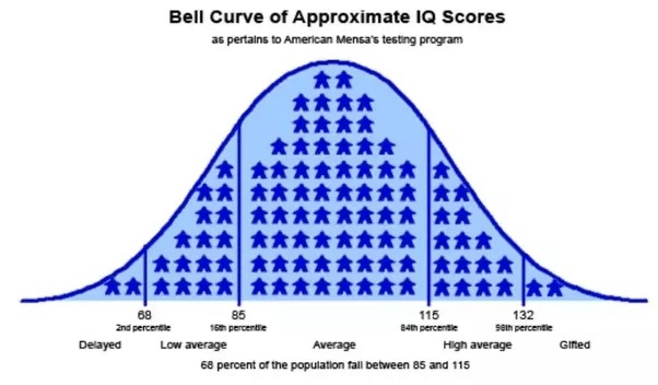 What is a good SAT score for someone with an IQ of 132 ...