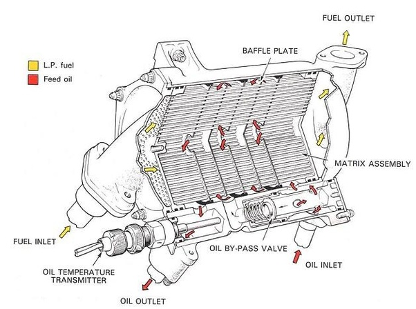 Do jet engines use oil for cooling and lubrication like