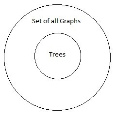 What is the difference between a graph and tree in data