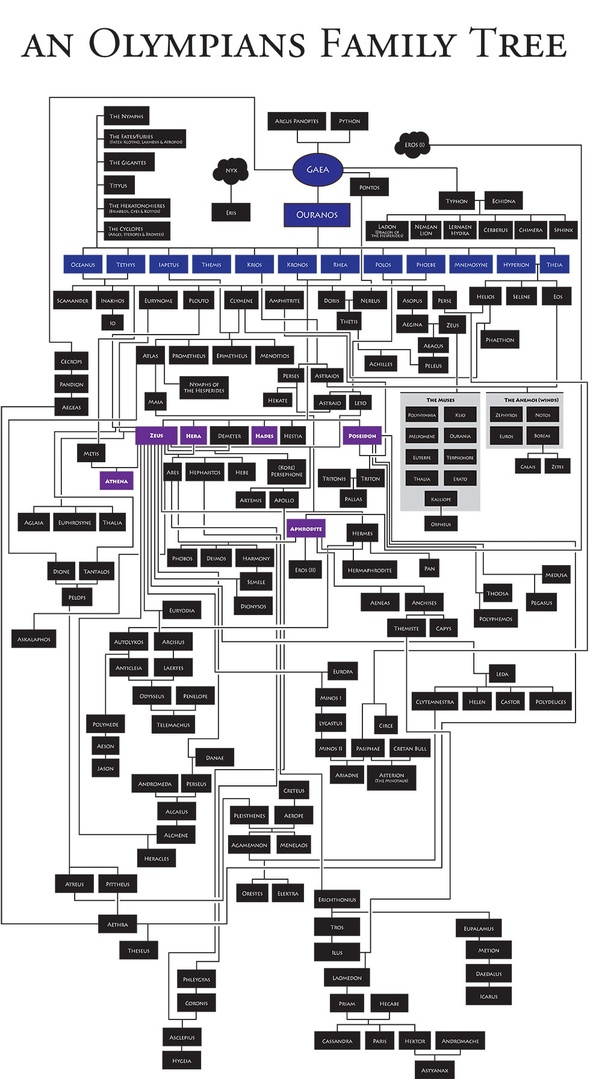 Is there any complete family tree of all of the Greek gods