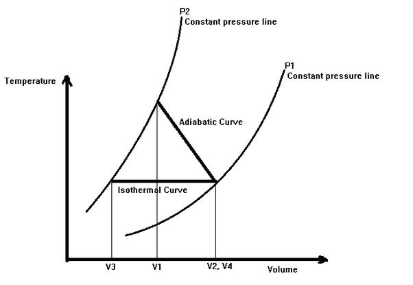 Adiabatic Pv Diagram