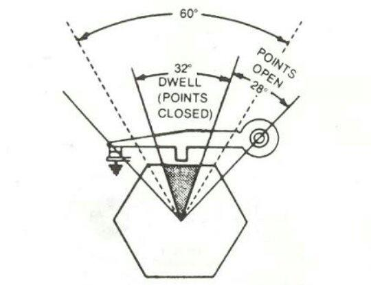 What is the DWELL angle and how does it work in a battery