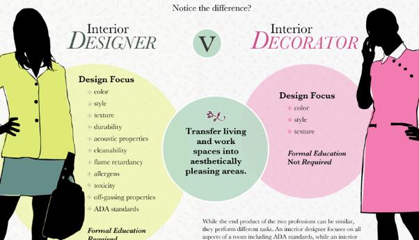 What Does A Interior Designer Do? Quora