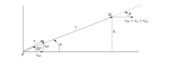 A particle of mass m is projected with a velocity v
