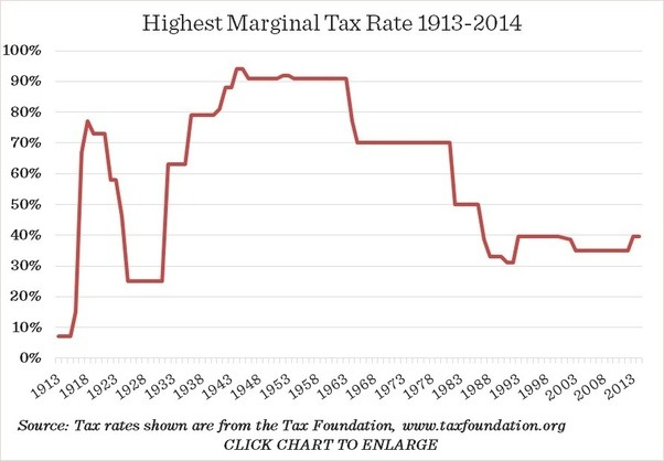 Did Ronald Reagan's tax cuts permanently affect the U.S