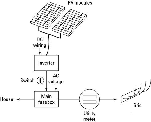 What are the materials needed for an on-grid solar power