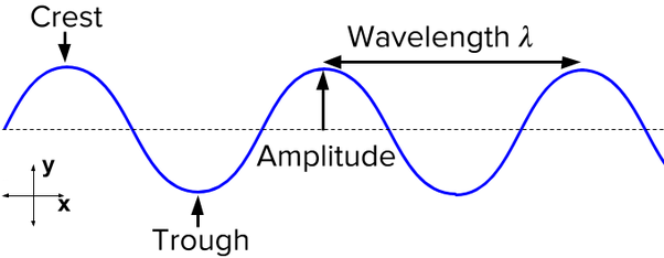 What is Kondratiev wave? Is it an abstract concept or a