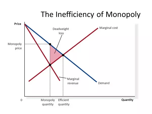 How to balance the natural monopolies vs market