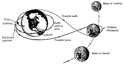What was the route used to carry Apollo program astronauts