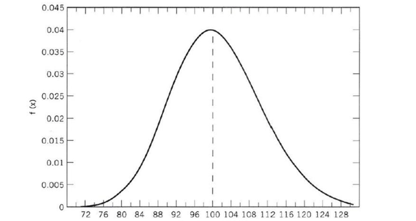 How to transform between log-normal distribution and