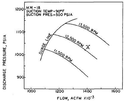 Pv Diagram Gas Turbine Engine What Is Surging And Choking In Centrifugal Compressor Quora