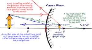 What is the ray diagram of a shaving mirror?  Quora