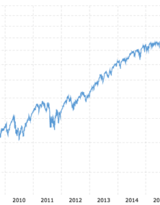 Source of graph    year daily chart the dow also what are your thoughts and opinions on future performance rh quora