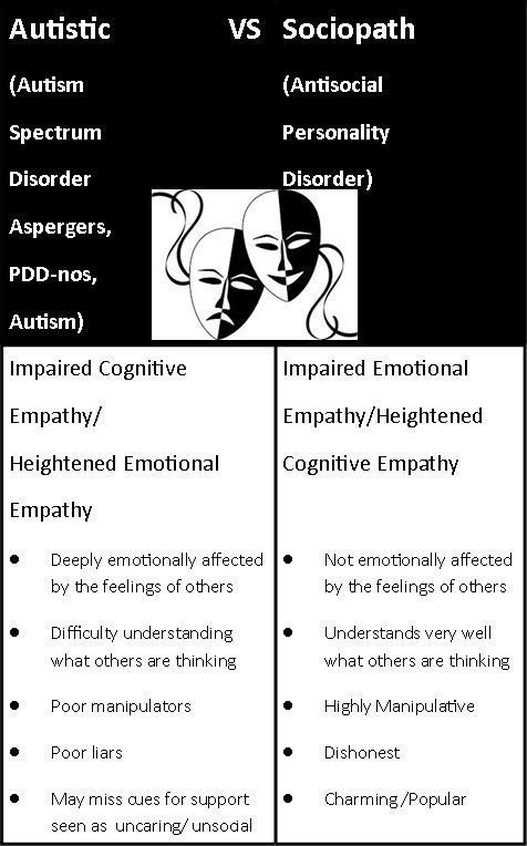 Do schizoids and sociopaths also share the traits of Aspergers? - Quora