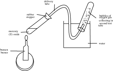 Which gas is produced when mercury oxide is heated in a