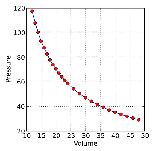 In Boyle's law, if you're asked to draw a P-V or V-P graph