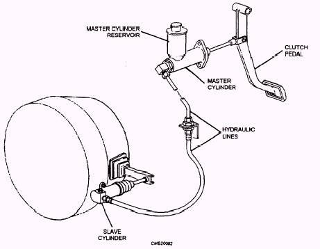 Can a bad clutch master cylinder cause the clutch to go