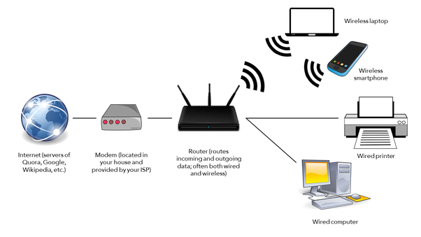 wireless internet connection diagram